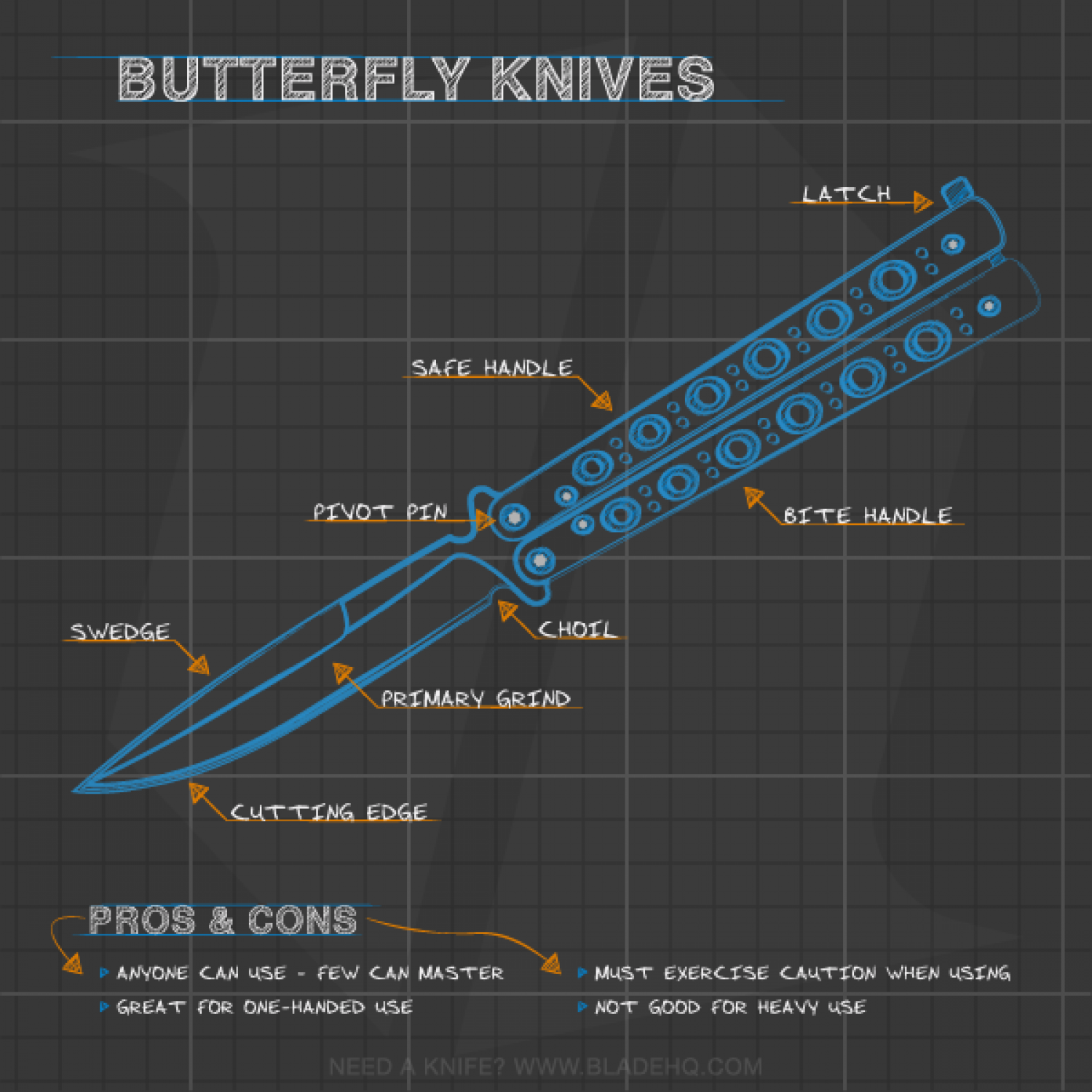 Anatomy of a Butterfly Knife Infographic