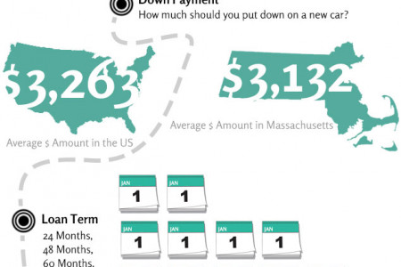 Anatomy of a Car Payment Infographic