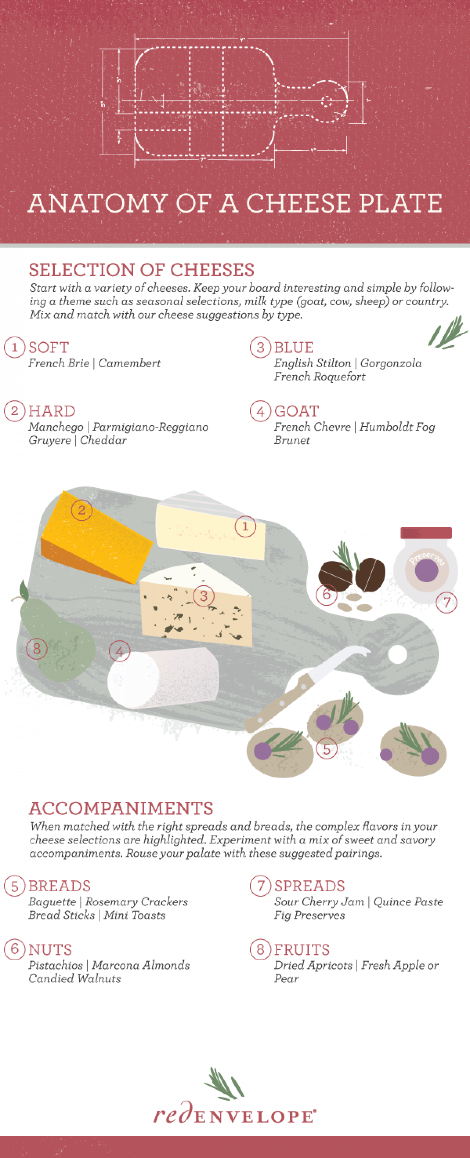 Anatomy of a Cheese Plate Infographic