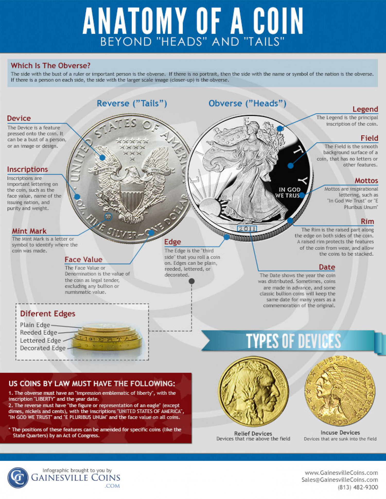 Anatomy of a Coin: Beyond Heads and Tails  Infographic