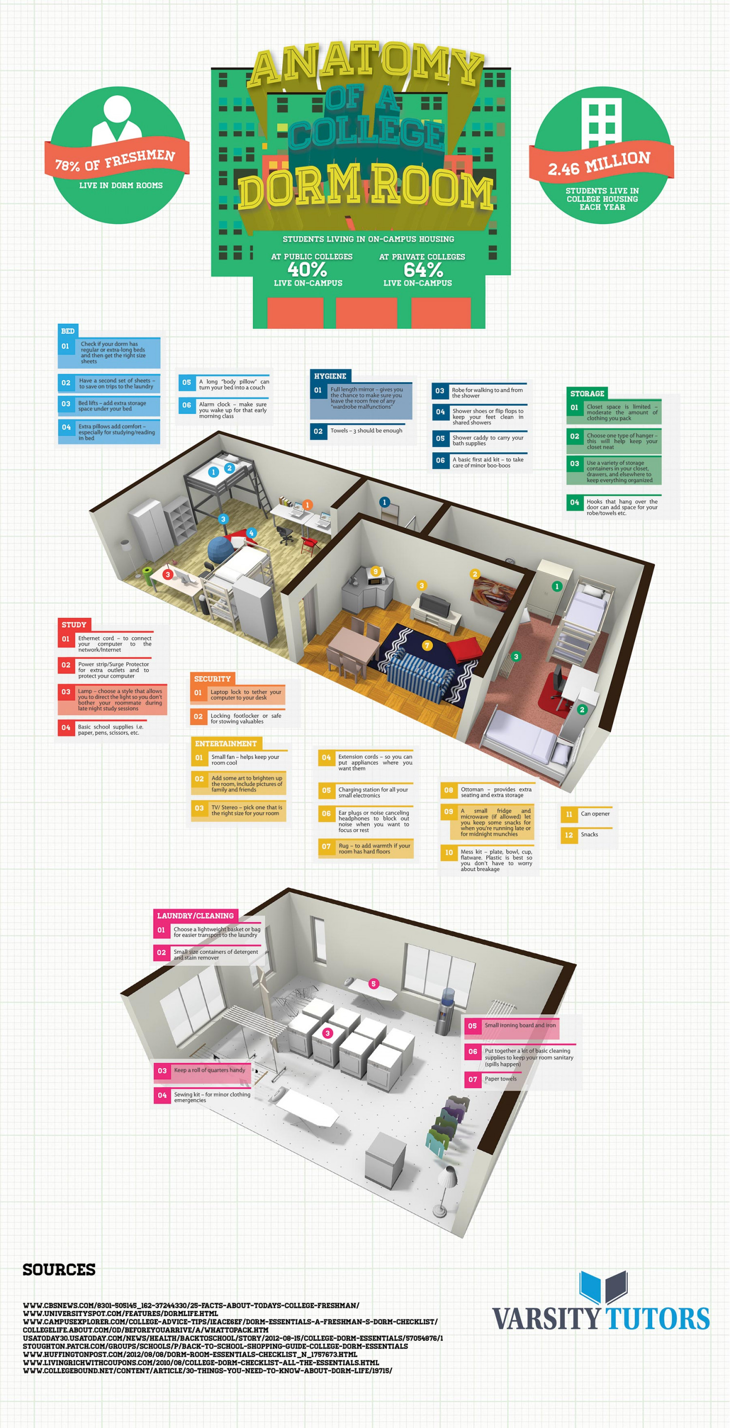 Anatomy of A College Dorm Room Infographic