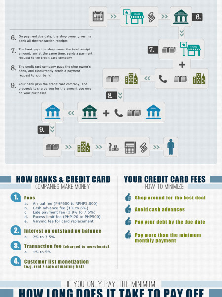 Anatomy of a Credit Card Transaction in 10 seconds Infographic
