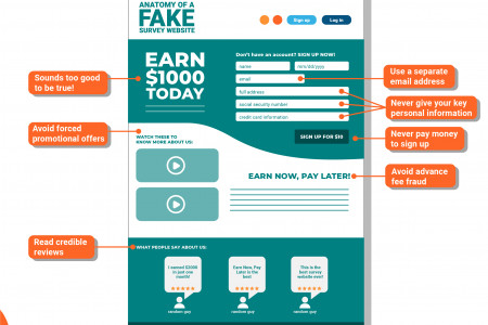 Anatomy of a Fake Survey Website Infographic