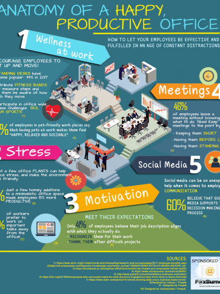 Anatomy of a Happy, Productive Office Infographic