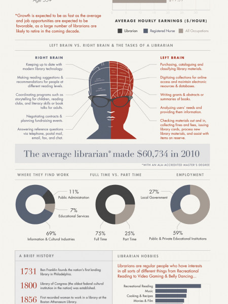 Anatomy of a Librarian  Infographic