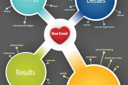 Anatomy of a successful event Infographic