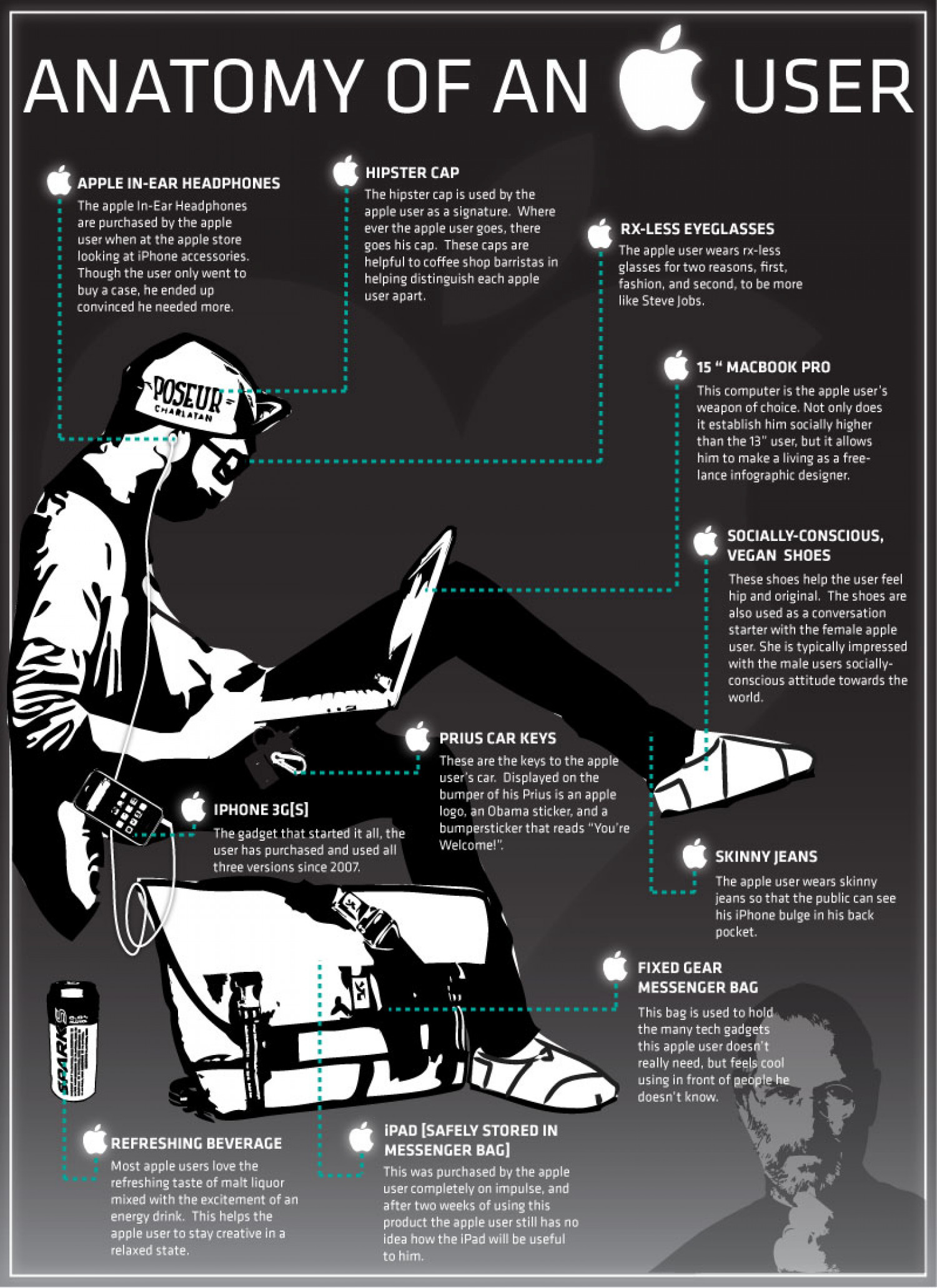 Anatomy of an Apple user Infographic
