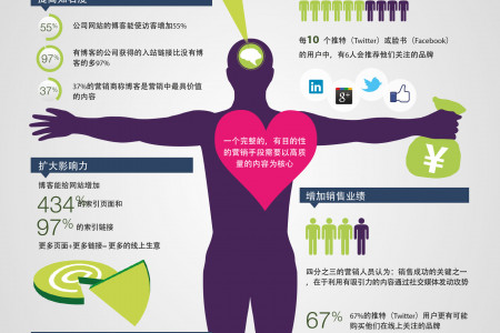 Anatomy of Content Marketing (Mandarin Chinese infographic) Infographic