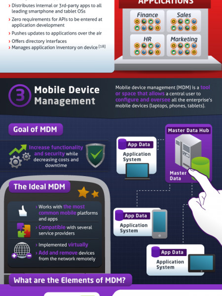 Anatomy of Enterprise Mobility Infographic