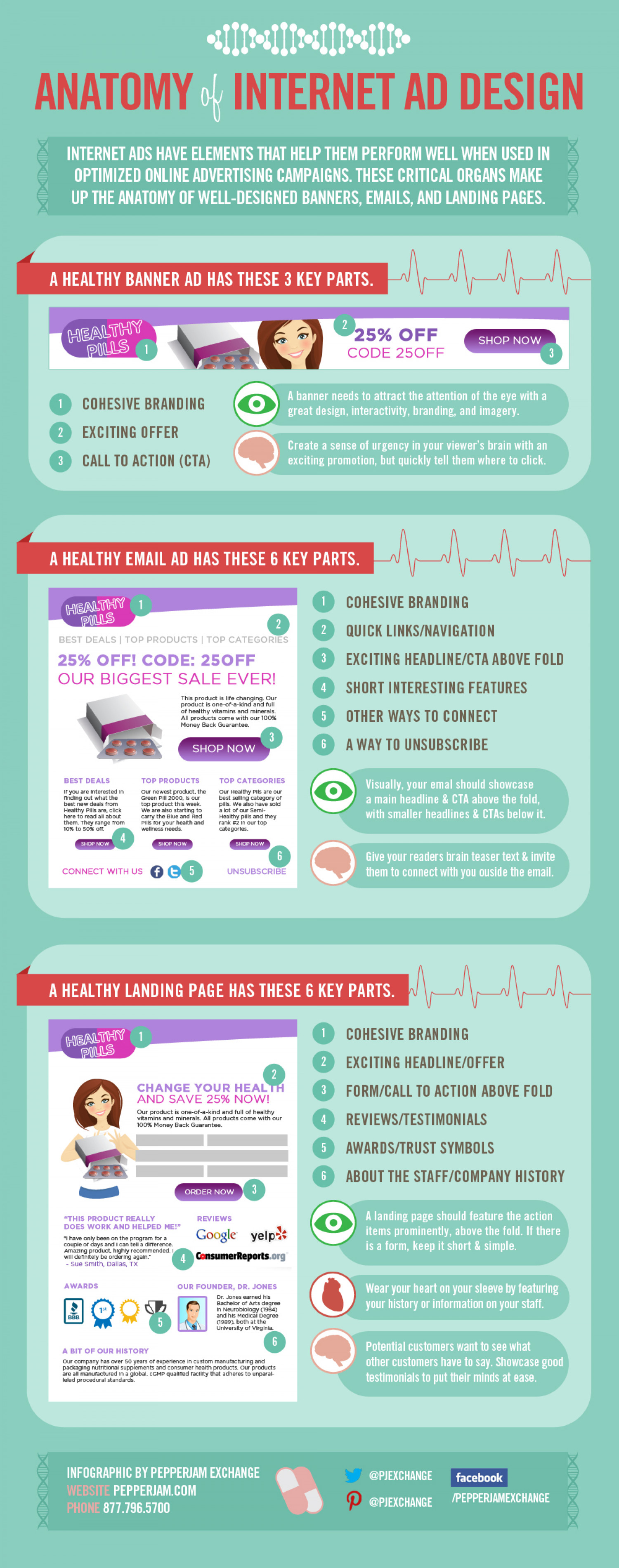 Anatomy of Internet Ad Design Infographic