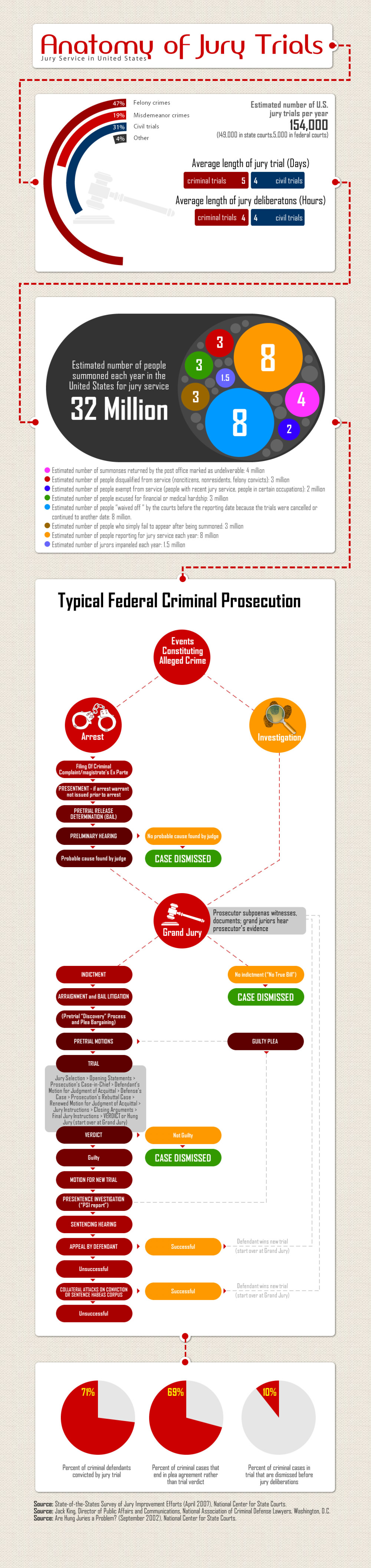 Anatomy of Jury Trials Infographic