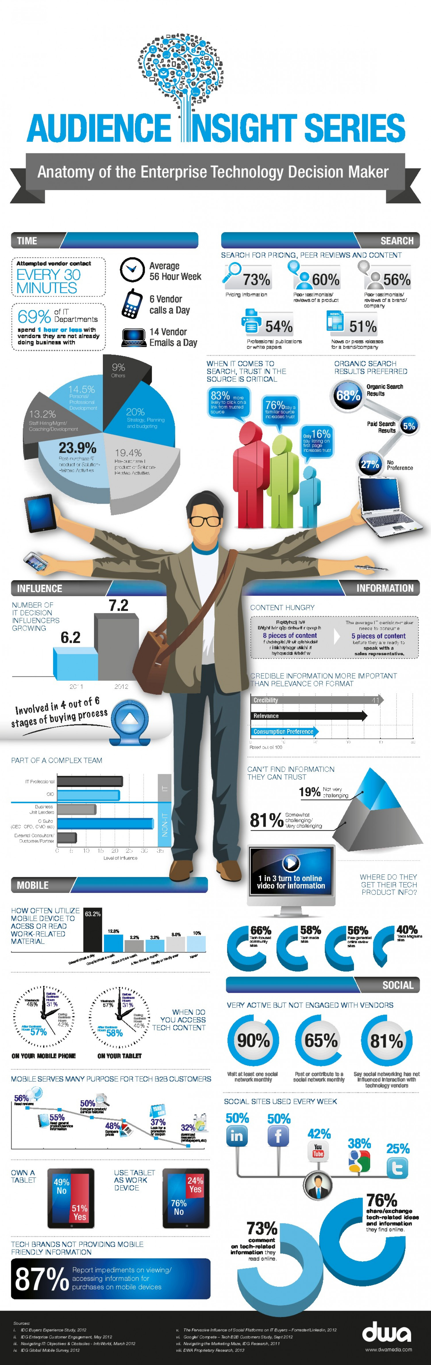 Anatomy of the Enterprise Technology Decision Maker Infographic