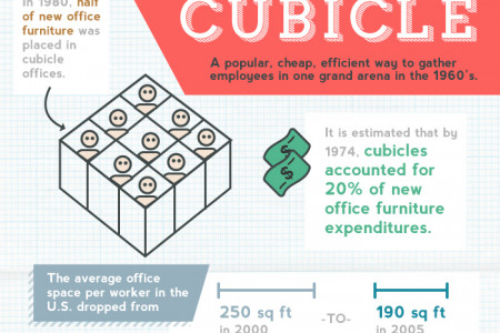 Anatomy of the Perfect Office Space - Cubicles Infographic