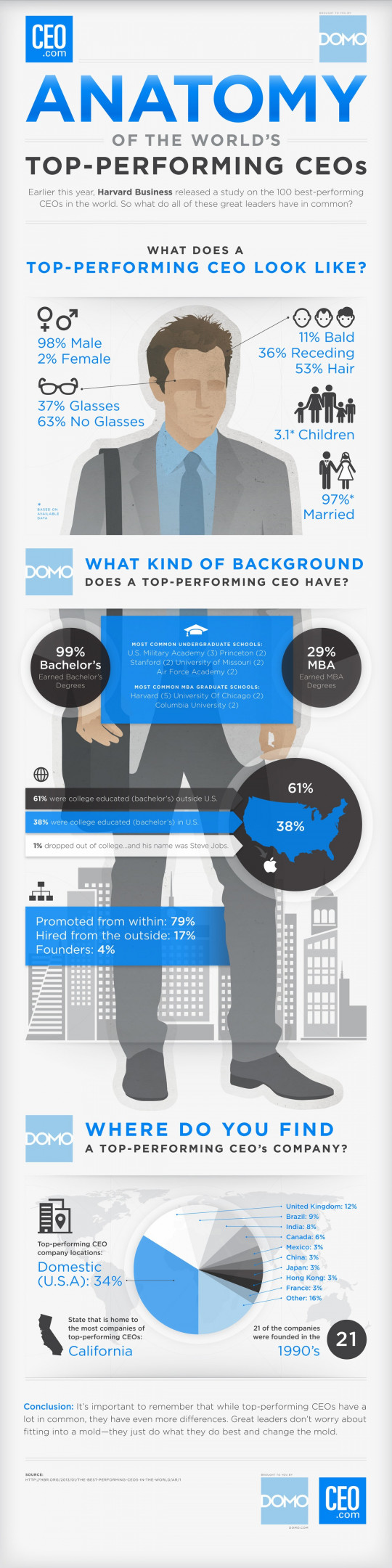 Top-Performing CEOs [INFOGRAPHIC]