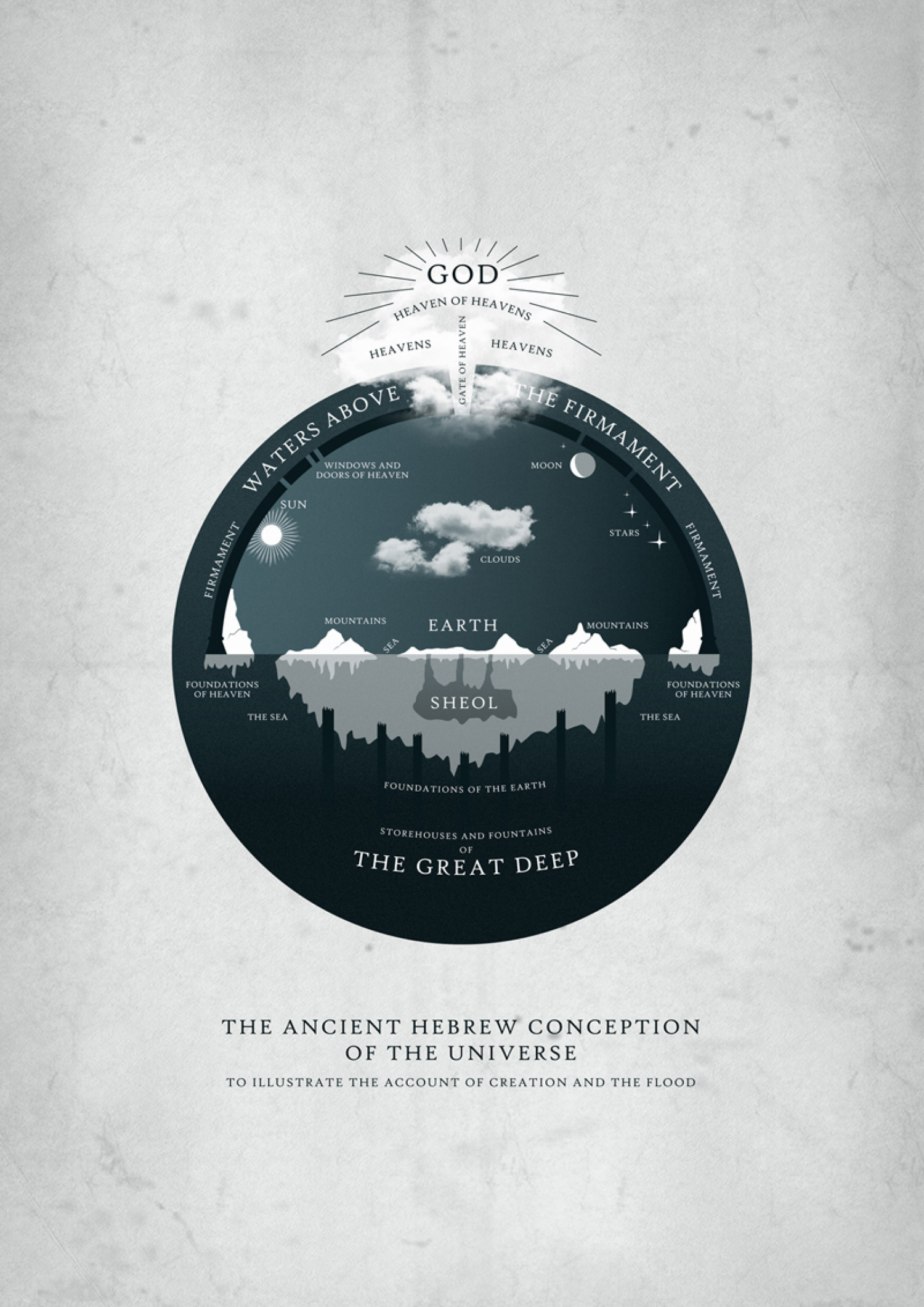 Ancient Hebrew Cosmology  Infographic