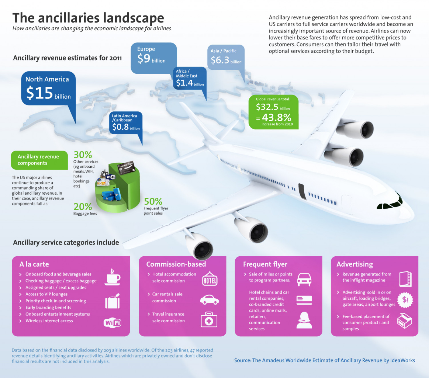 Ancillary revenue – coming soon, around the world Infographic