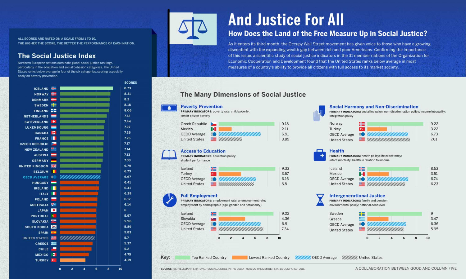 And Justice For All Infographic