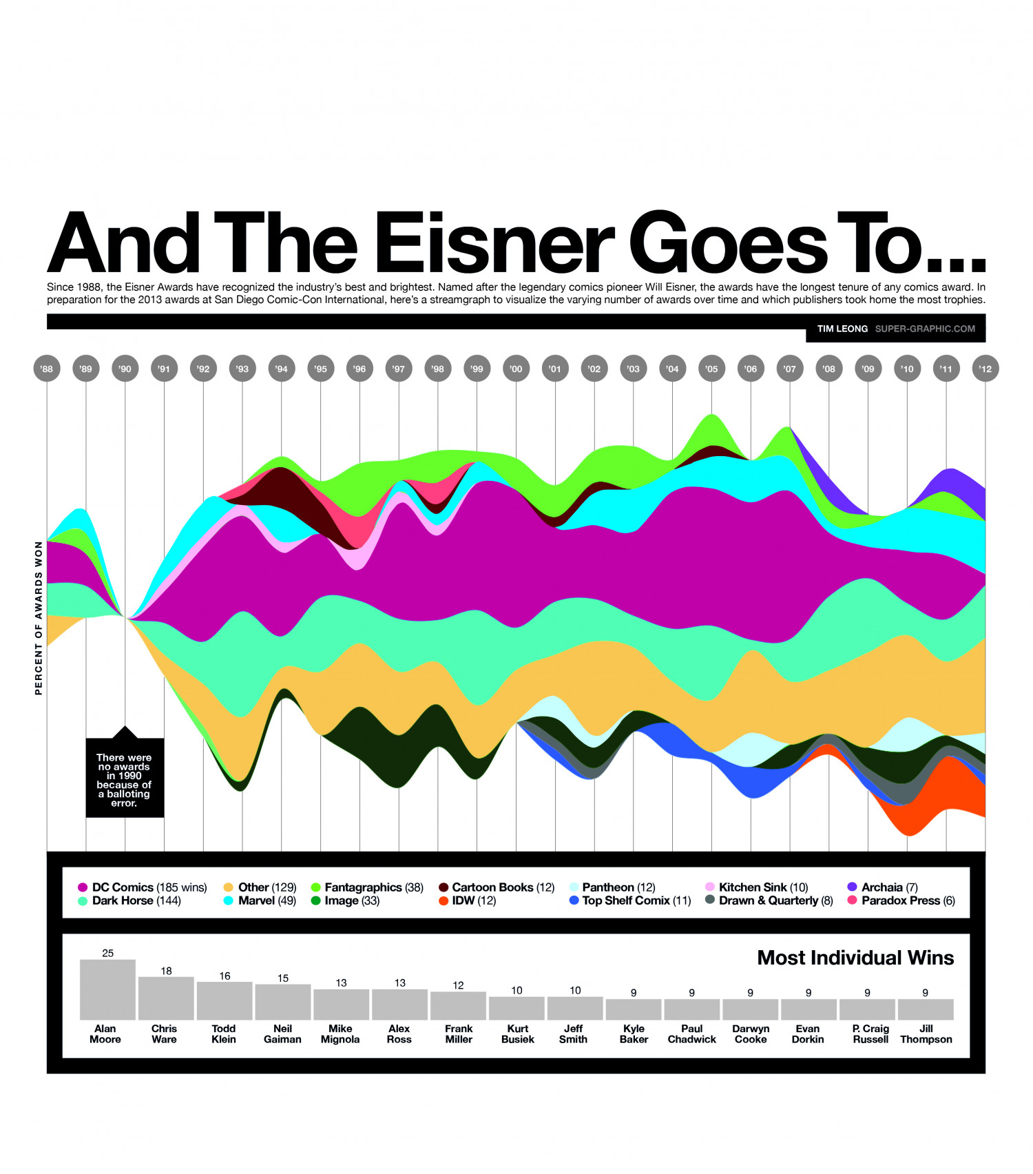 And The Eisner Goes To... Infographic
