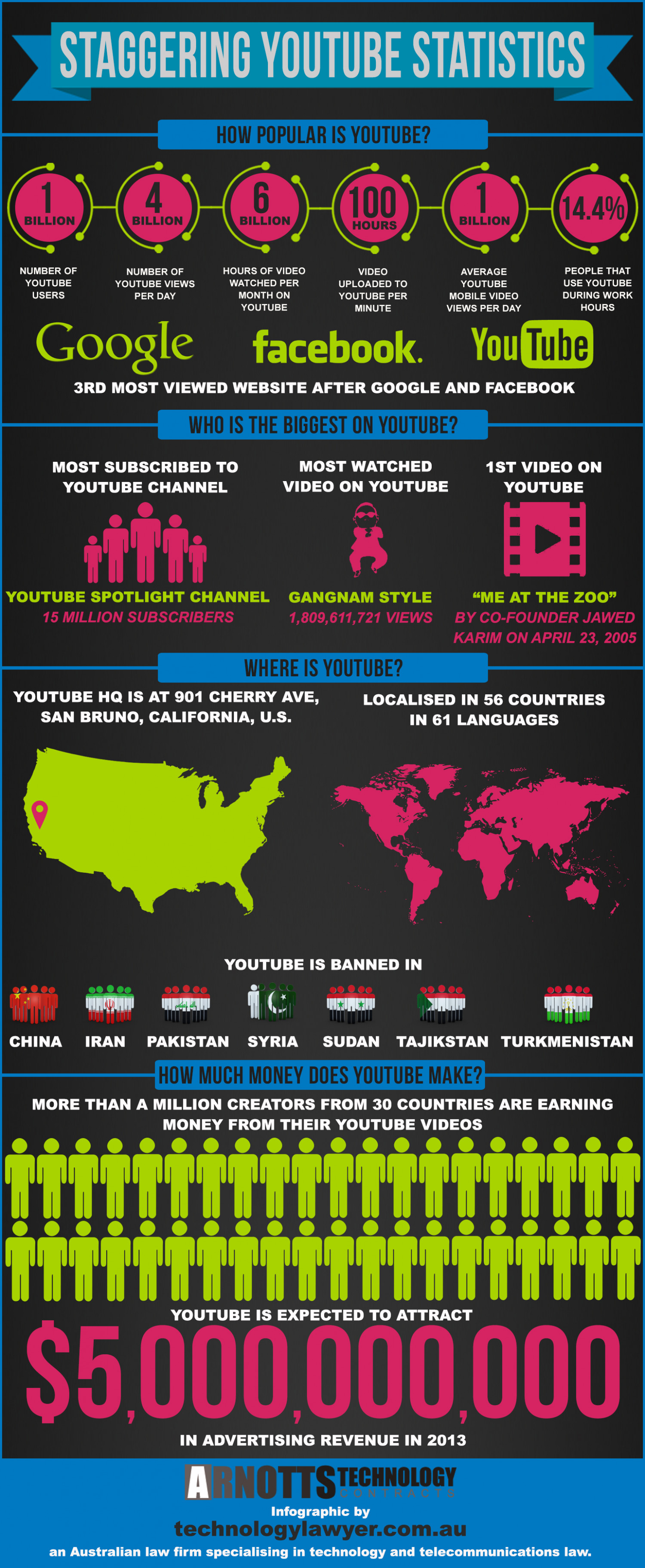 And You Thought You Knew Youtube.... Infographic