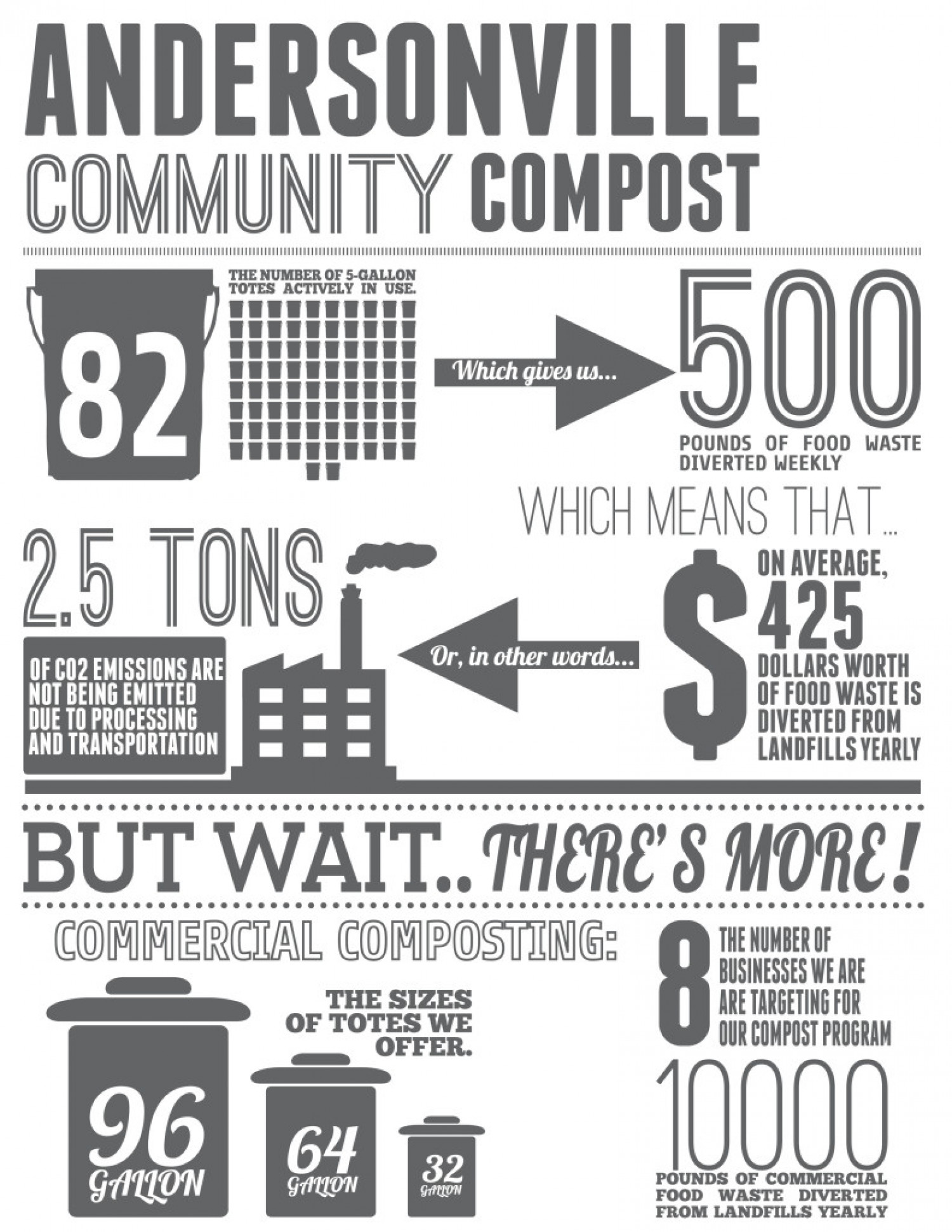 Andersonville Community Compost Infographic