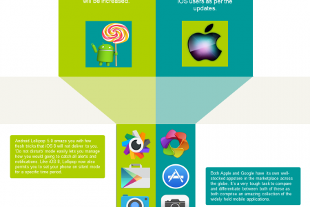 Android 5.0 Lollipop vs iOS 8: Which Platform would serve you batter in 2015? Infographic