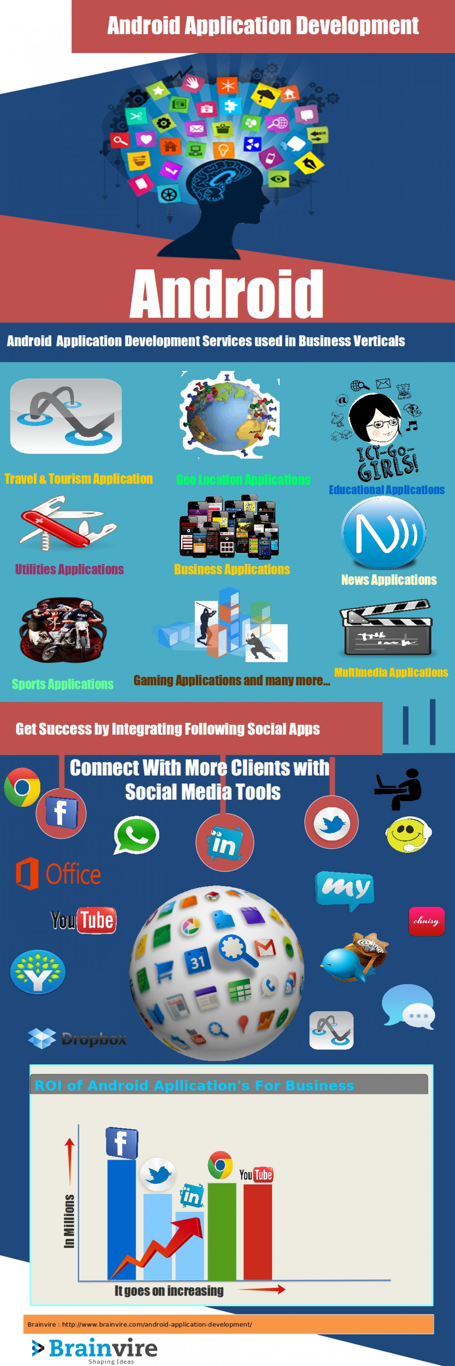 Android Application Development Infographic