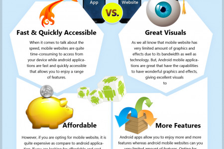 Android Applications vs. Mobile Websites – Which one is more effective Infographic