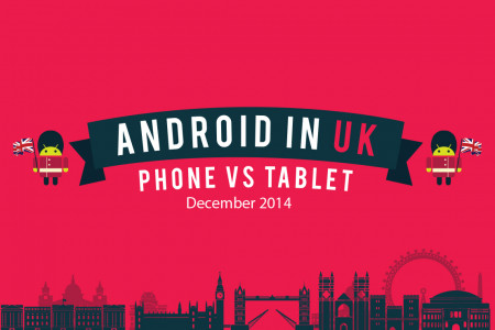 Android in UK- Android Device Statistics (Dec 2014)  Infographic