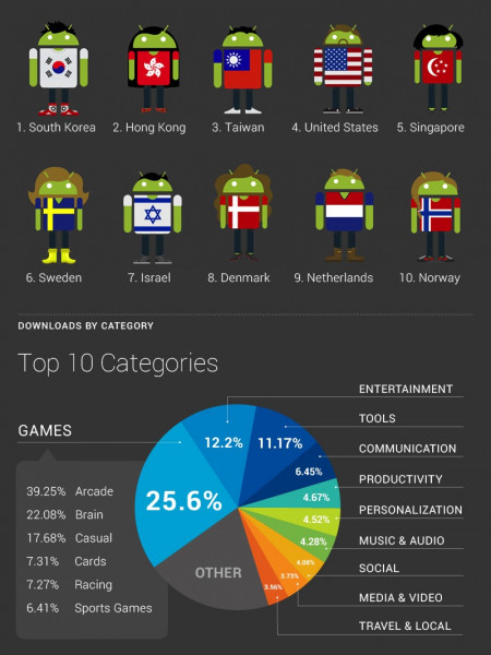 Android Market Growth Infographic