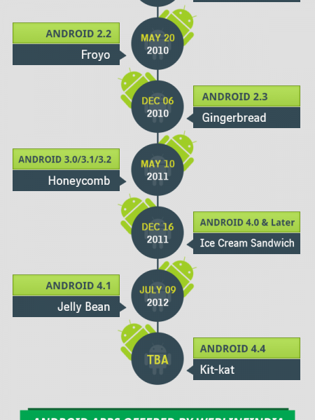 Android History  Infographic