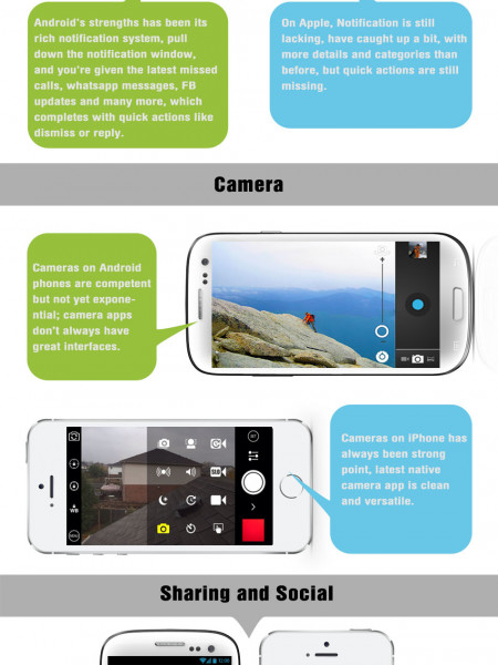Android OS Vs iPhone OS – Comparison Infographic