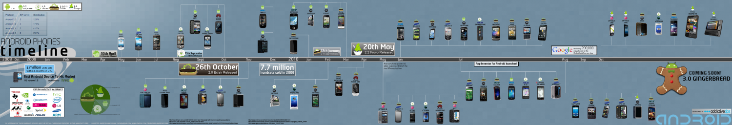 Android Phones Timeline Infographic