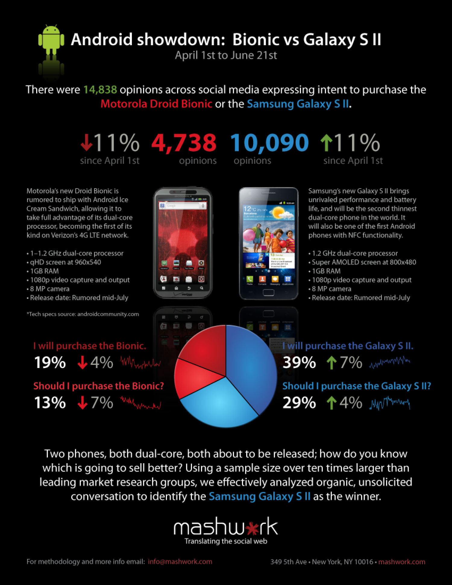Android Showdown: Bionic vs. Galaxy SII Infographic