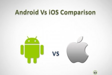Android Vs iOS - Comparison  Infographic