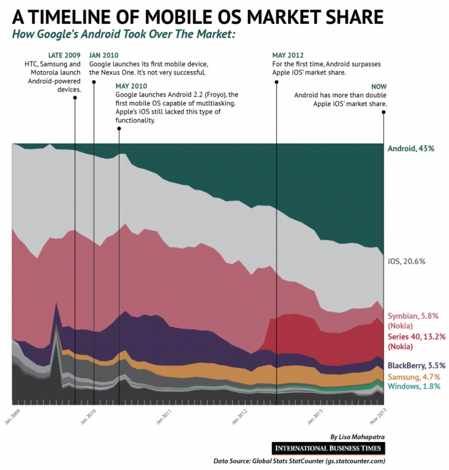 Android Vs. iOS: A Timeline Infographic