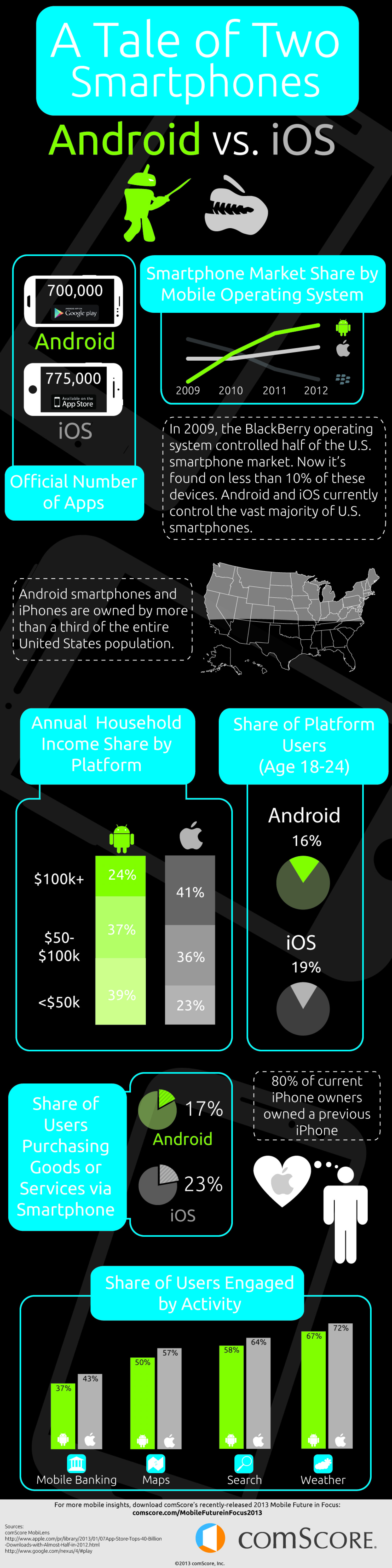 Android vs. iOS: User Differences Every Developer Should Know Infographic