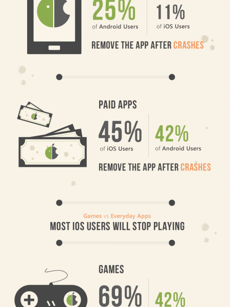 Android vs iOS users: Who will stop using your app after it crashes? Infographic