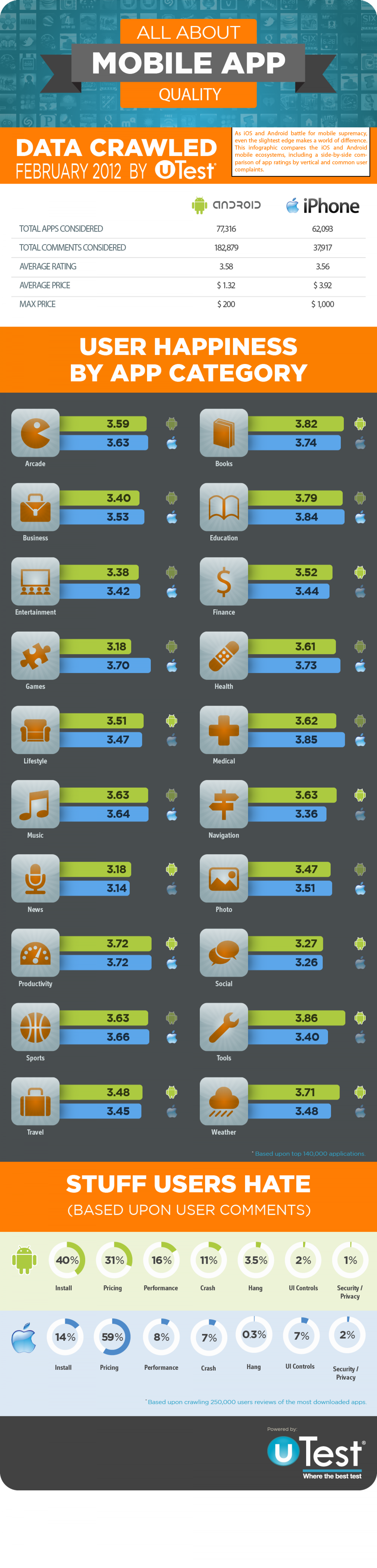 Android vs iOS Infographic