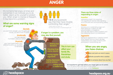 Anger Infographic