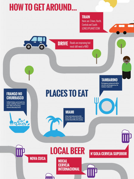 A guide on things to do in Angola Infographic