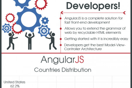 #AngularJS Brimming With Features , Go for it developers !! Infographic