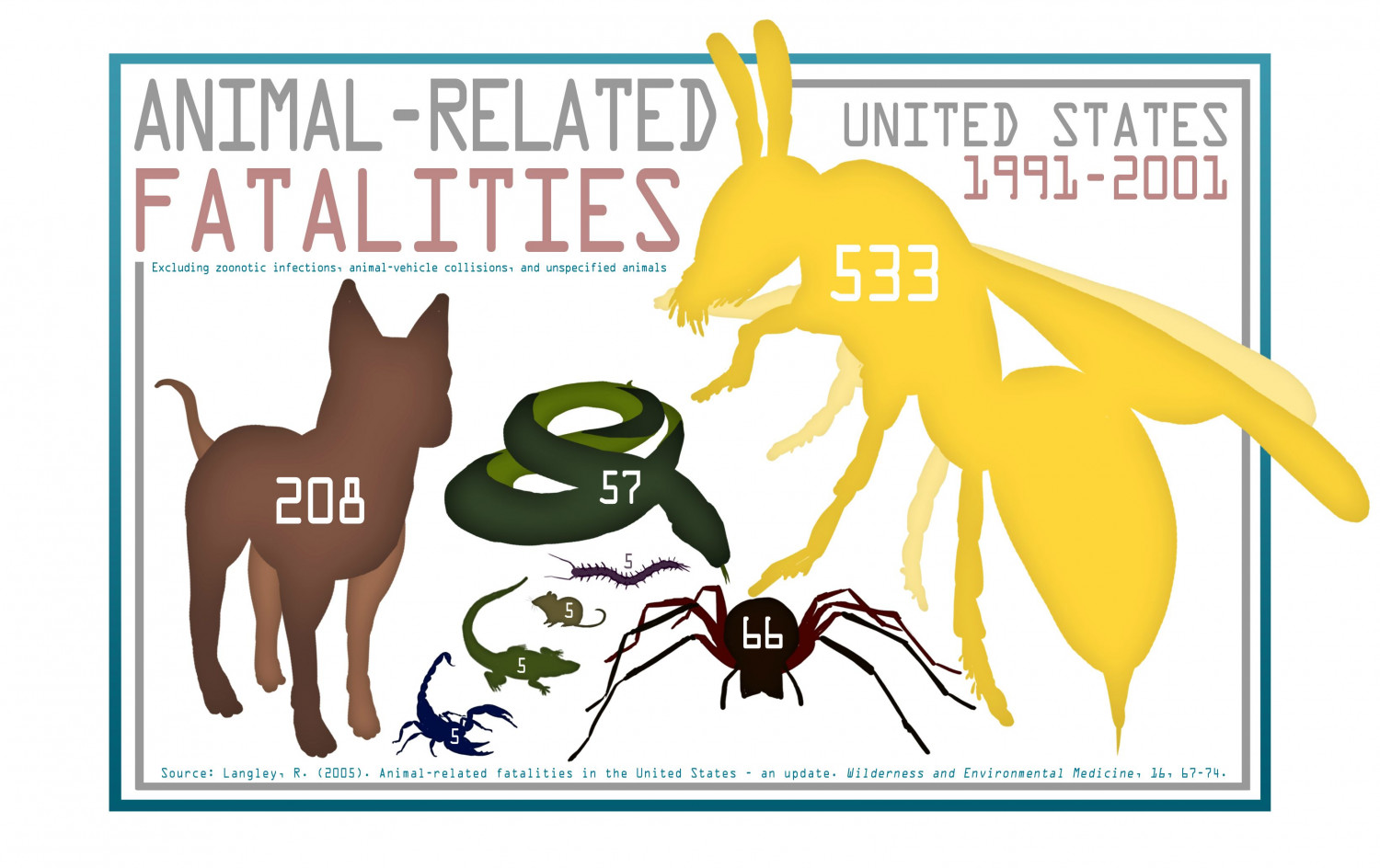 Animal-Related Fatalities in the US from 1991-2001 Infographic