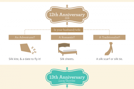 Anniversary Gift Guide Infographic