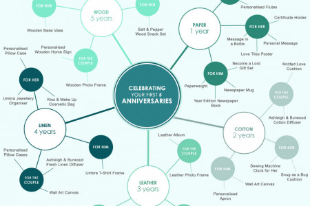 Anniversary Gifts Infographic