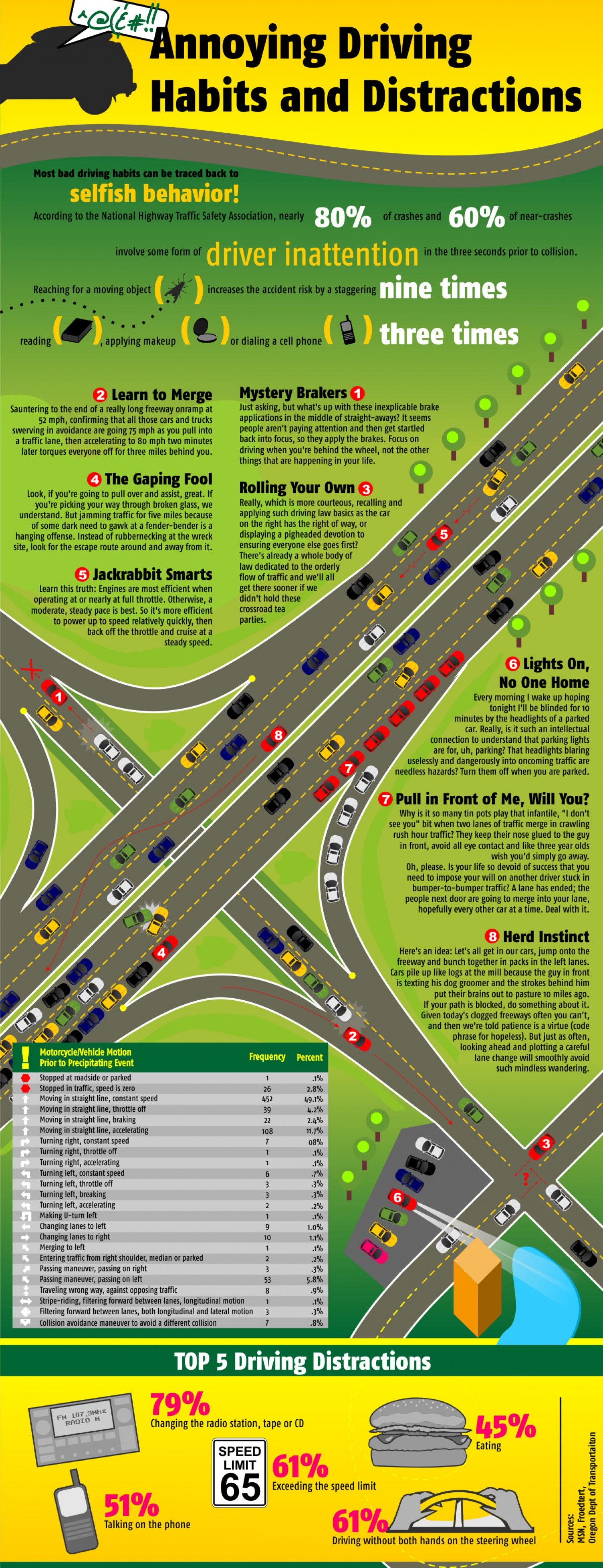 Annoying Driving Habits and Distractions Infographic
