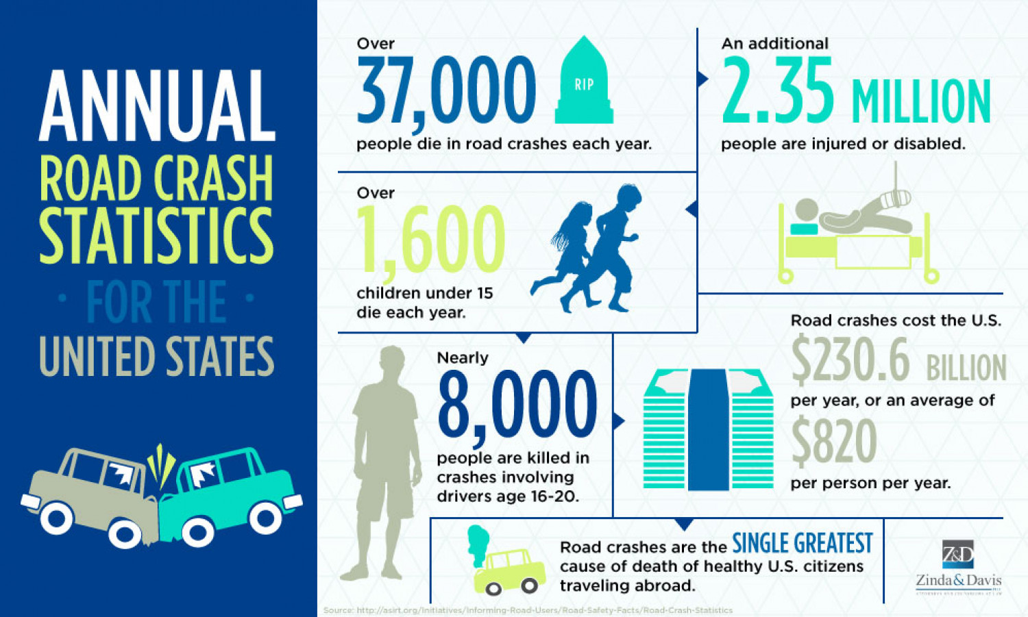 a research on road safety statistics Download irish road safety statistics: road deaths and injuries, road safety performance, safety by county and more  other research other research on the rsa .