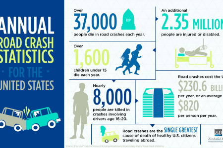 Annual Road Crash Statistics For The United States Infographic
