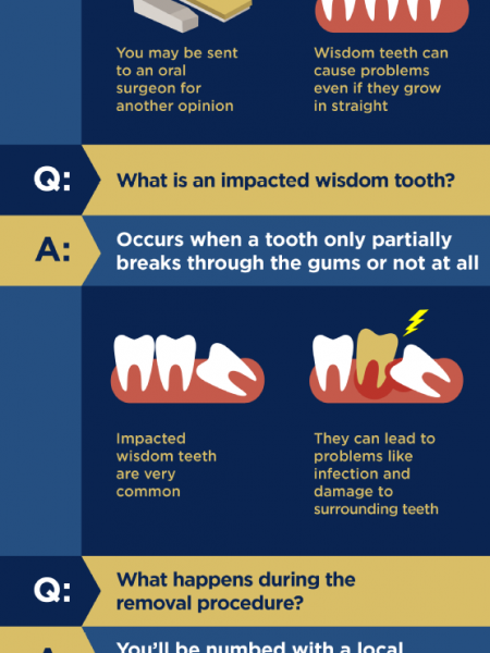 Answers to FAQs about Wisdom Tooth Removal  Infographic