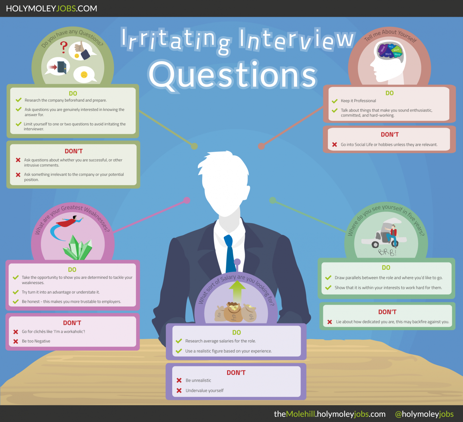 Irritating Interview Questions Visual Ly