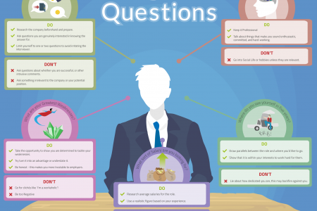 Irritating Interview Questions Infographic